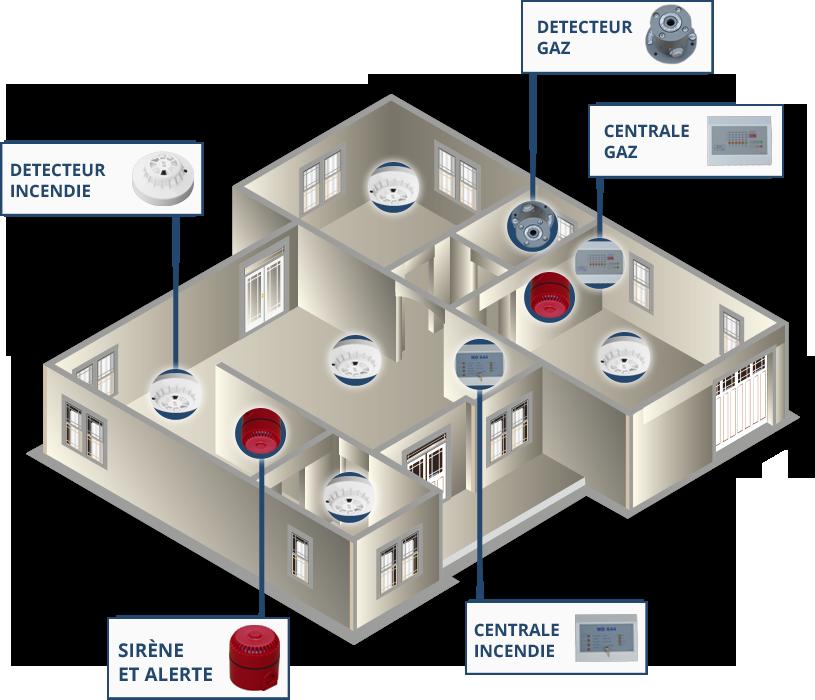 Detection incendie professionnels